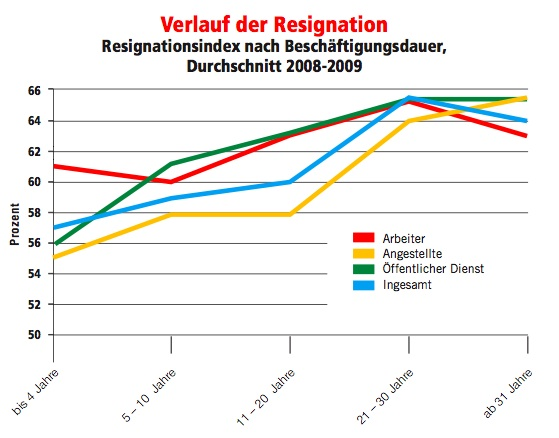 Resignation im Job