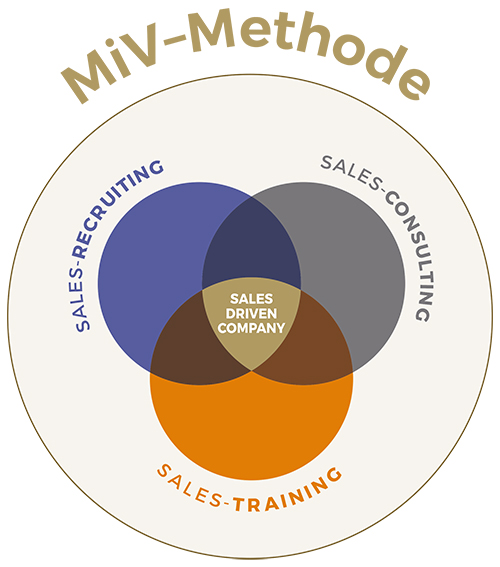 Mit der MiV-Methode zur Sales-Driven-Company